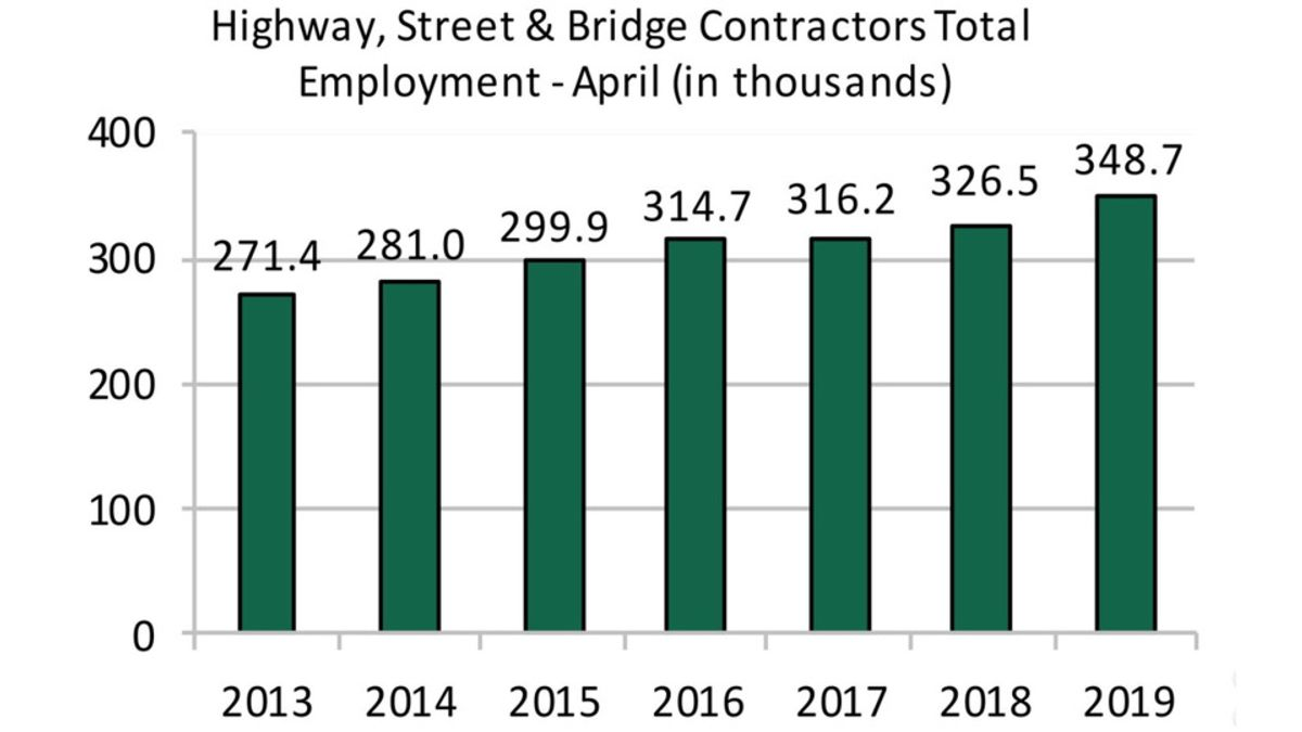 Highway & Bridge Construction Employment Up for 5th Month in 2019